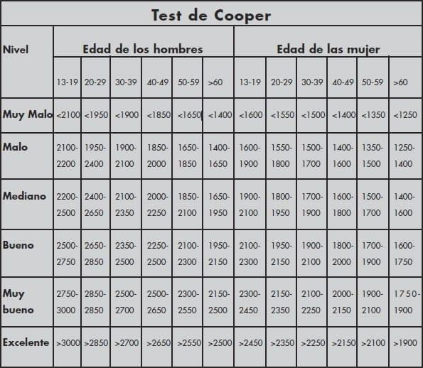 test cooper